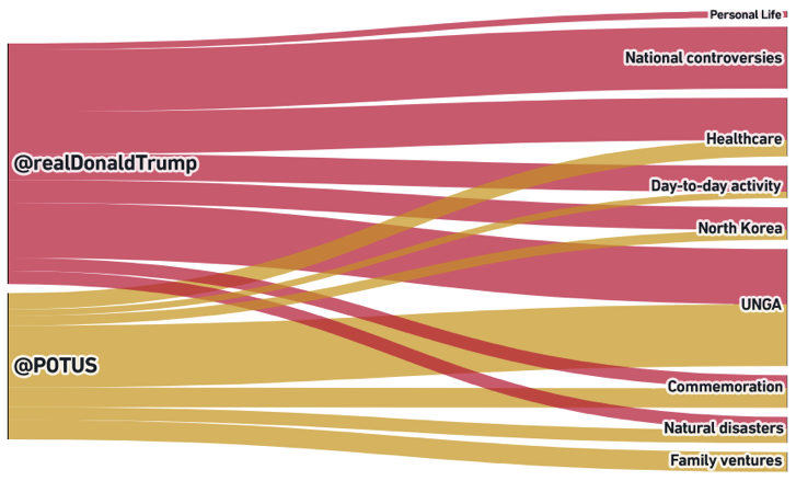 Flow of topics spread from @realDonaldTrump and @POTUS, September 19th to 25th, 2017