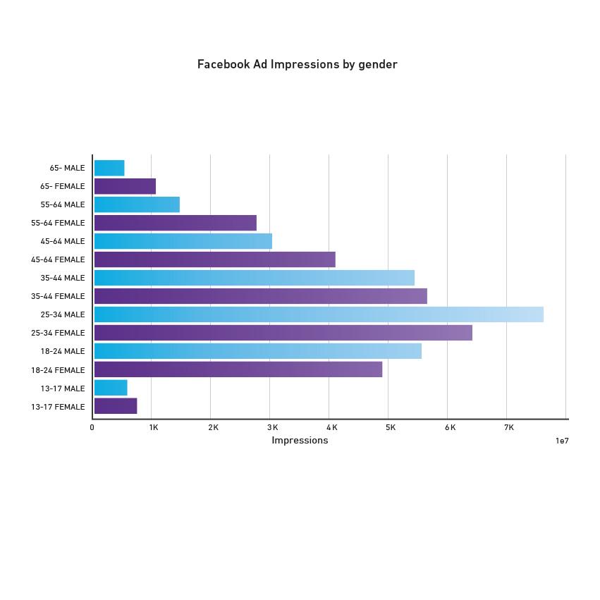 Impressões de anúncios do Facebook por gênero