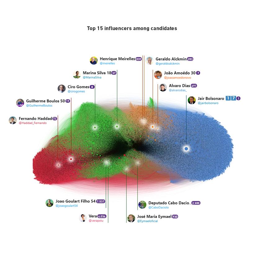 Os 15 principais influenciadores entre os candidatos